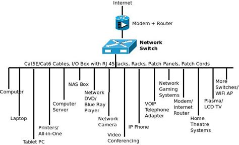 home network design switch network switch diagram www pixshark com images