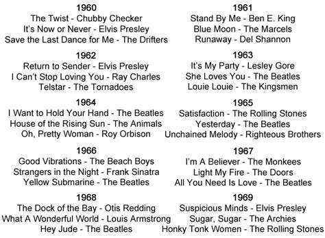 history including genres styles bands  artists   years