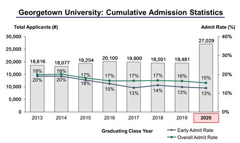 Georgetown Mba Program Admissions by Georgetown College Essay