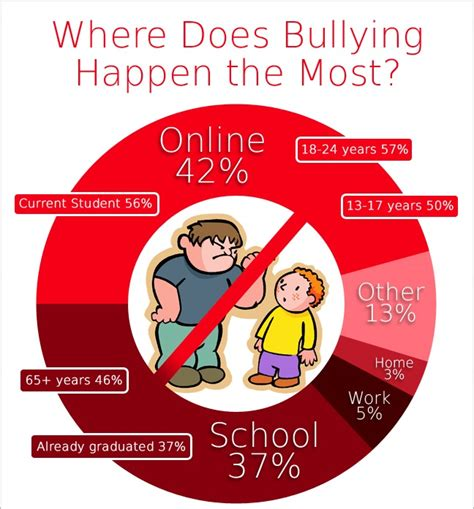 Bullying Causes by Top 18 Bullying Facts Types Causes Effects Prevention