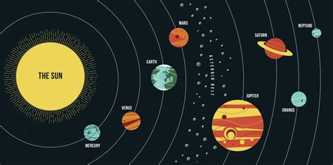 scale diagram of planets earth and space social