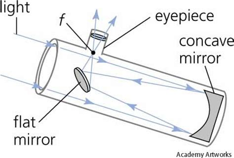 reflector telescope diagram ph1311 chapter 3 part 1