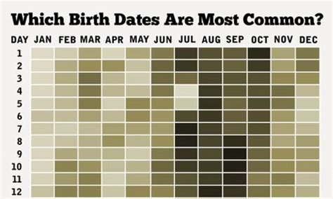 common   birthday chart  americans born   decades shows greeting card