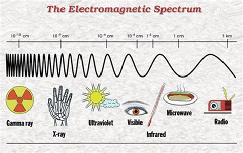 What Type Of Wave Is A Light Wave by Telescopes The Universe Barker