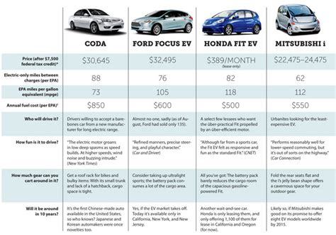 Size Car Comparison by Electric Car Comparison Chart Car Interior Design