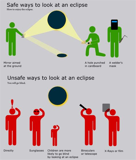 does make you go blind how to safely view tomorrow s solar eclipse rural weekly
