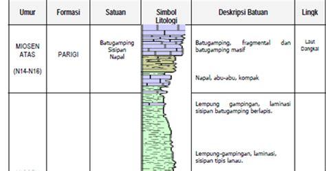 format makalah ppki stratigrafi finda aulia islaha