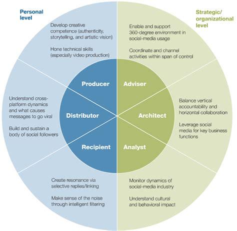 digital literacy social media pearltrees what s organizational media literacy social media training
