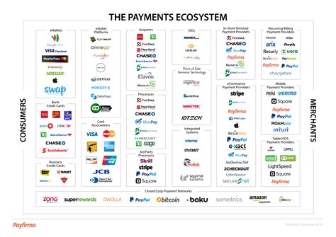 Closed Loop Gift Card Vendor - the payments ecosystem online in store and mobile