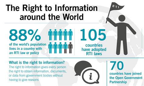 research paper on rti right to information in a nutshell