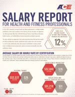 salary report personal trainer certification