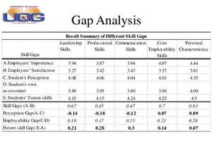 personal gap analysis template an assessment of skill gaps among graduates for