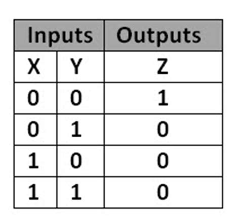 Nand Table by Universal Gates Nand Gate