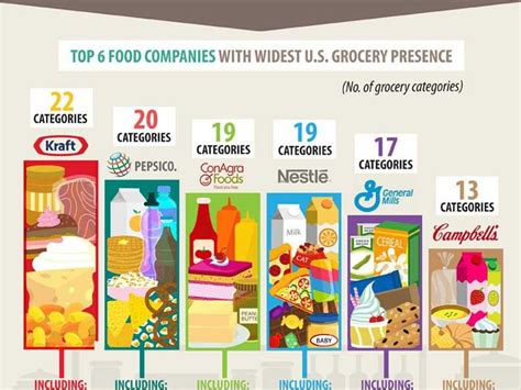 Mba Top 6 Companies by Almost Everything You Buy At The Grocery Store Is Made By