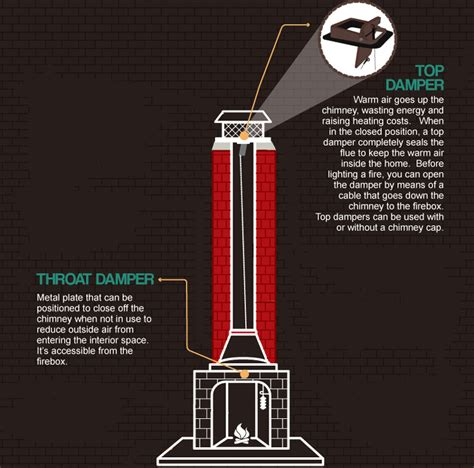 Chimney Flue Valve - fireplace ders the at fireplacemall
