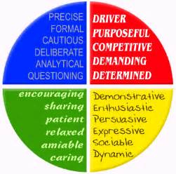 color wheel personality test the colour works team building theory