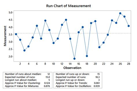 Excel Run Chart Template by Run Chart 5 Run Chart Templates Free Excel Documents