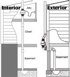 how to reduce radon gas in basement radon mitigation system important information
