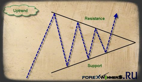 triangle pattern in uptrend triangles chart pattern forex winners free download