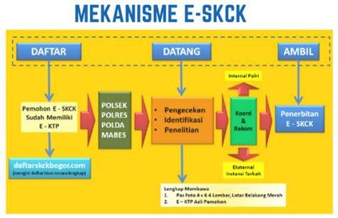 pembuatan skck online tata cara pembuatan skck online ntmc polri