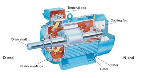 Generator Din Motor Electric by Electrical Motor Images Free Here