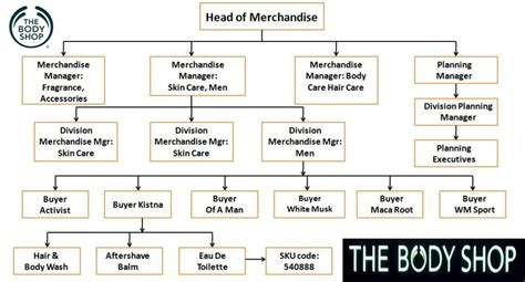 The Shop Contol and soul week 5 merchandise management