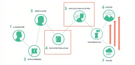 Via Storybrand Com And Storyline 21st Century Classroom Pinterest Education Innovation Brand Story Template