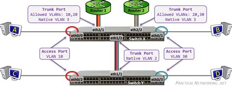 Switch Vlan cisco router ports explained wiring diagrams repair