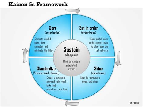 0614 Kaizen 5s Framework For Standard Business Processes Powerpoint Presentation Slide Template 5s Concept Ppt