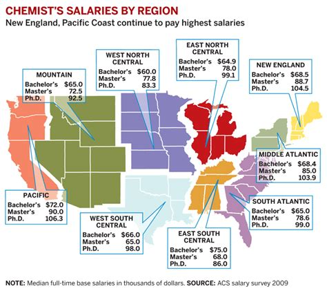 bench chemist salary salaries of chemists fall july 12 2010 issue vol 88