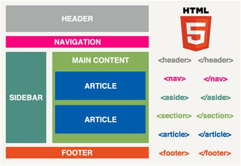 html layout structure week 7 html5 and css 10ict global2 vic edu au