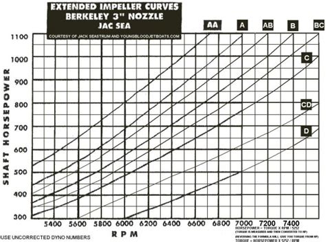 jet boat performance impeller chart impeller hp chart warning this is controversial