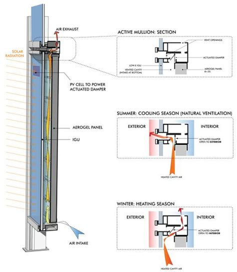 window wall section actuated der in curtainwall system double skin