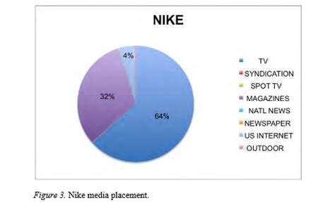 Unlv Mba Cost by Nike Study Finance Sludgeport919 Web Fc2