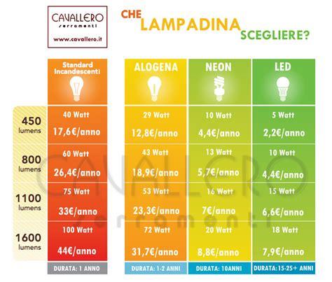 comparazione lade a led e incandescenza luce a led da quanti lumen ecco la tabella comparativa