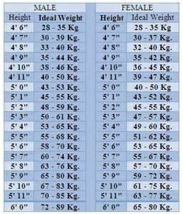Ideal weight height body weight ideal body weight vs height