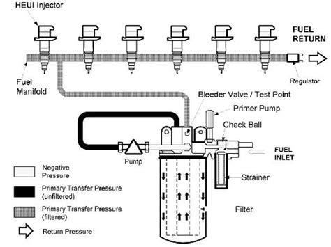 dt466 fuel system diagram international dt466e engine fuel filter location get