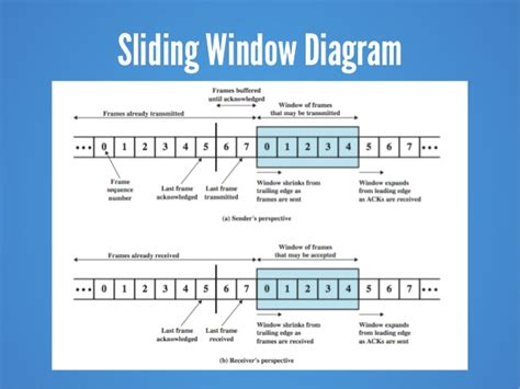 sliding window protocol diagram chapter 7 data link protocols 9e