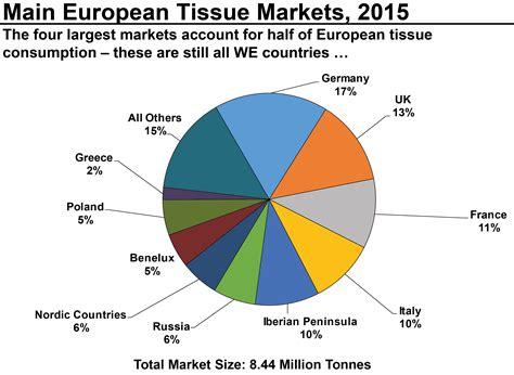 Tissue Europa 1 the european market bodo kottwitz s analyses paper