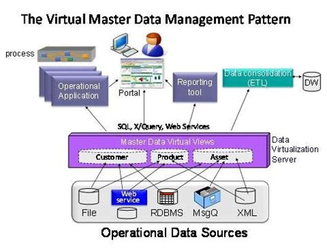 what is pattern in data data federation master data patterns the virtual mdm