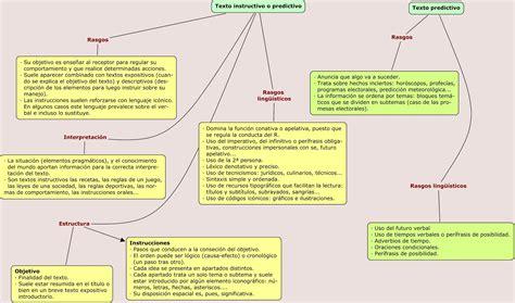 imagenes html ejemplos alumnos en red ados texto prescriptivo y el texto predictivo