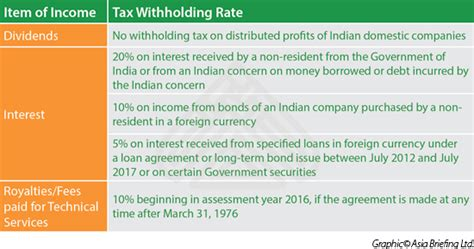 tax sections in india india s withholding tax for non residents india briefing
