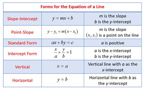 Line Equation Forms forms of linear equation solutions exles