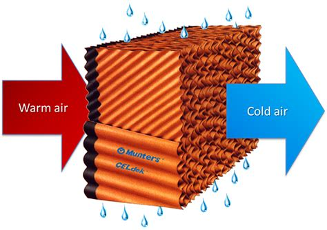 Attic Pool Heat Exchanger - attic pool heat exchanger the worlds best solar pool heater