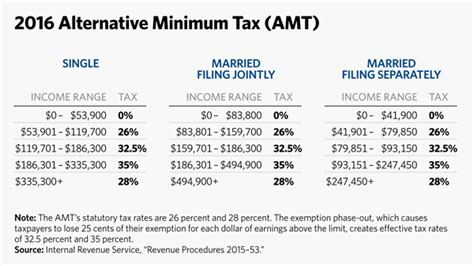 2016 Tax Tables Practical Accounting Solutions Upcoming 2015 2016 2016 | image gallery 2016 tax tables