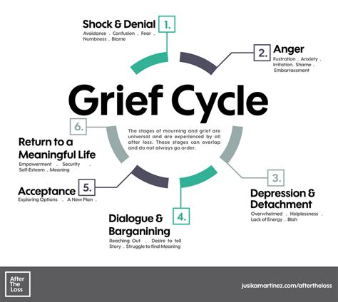 cycle of grief diagram after the loss jusika martinez
