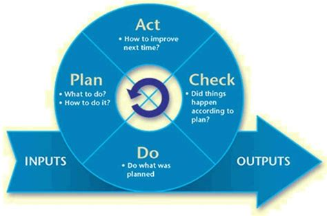 plan do check act template network security management nige the security