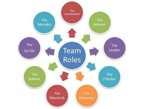 managing team roles for performance jci monaghan