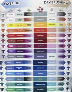 gw colors official citadel color chart warhammer40k