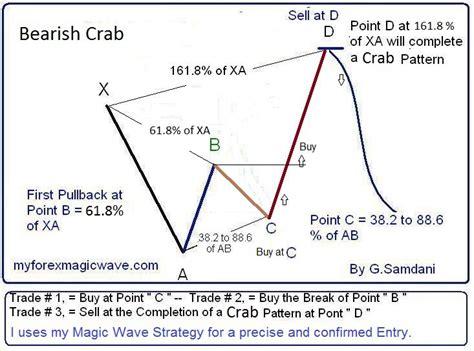 harmonic pattern trading strategy pdf my forex magic wave buy forex product on alibaba com